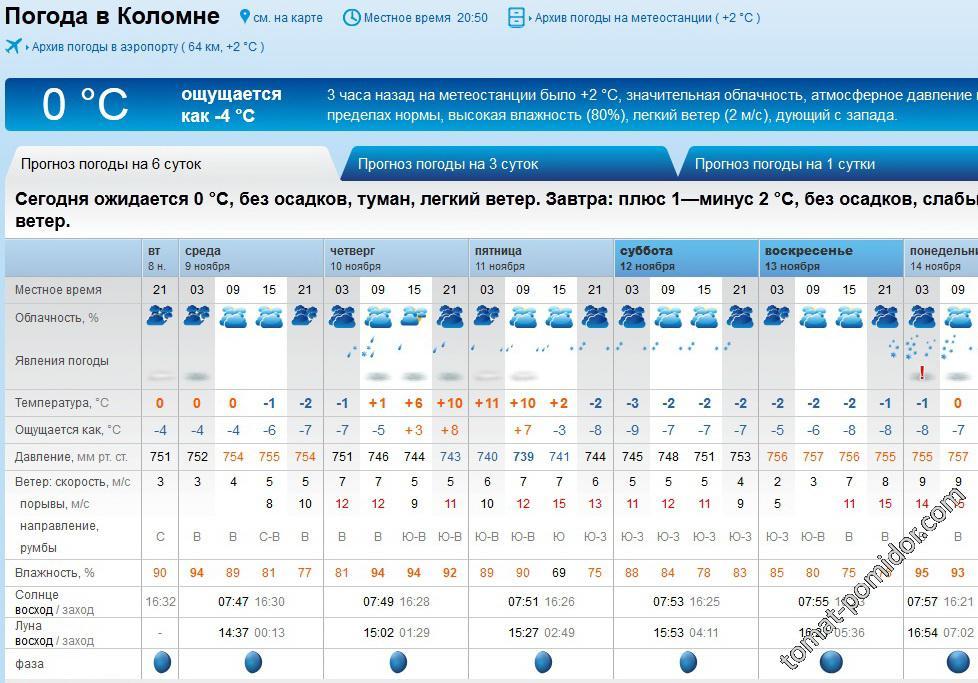 Прогноз погоды 8.11.16г.