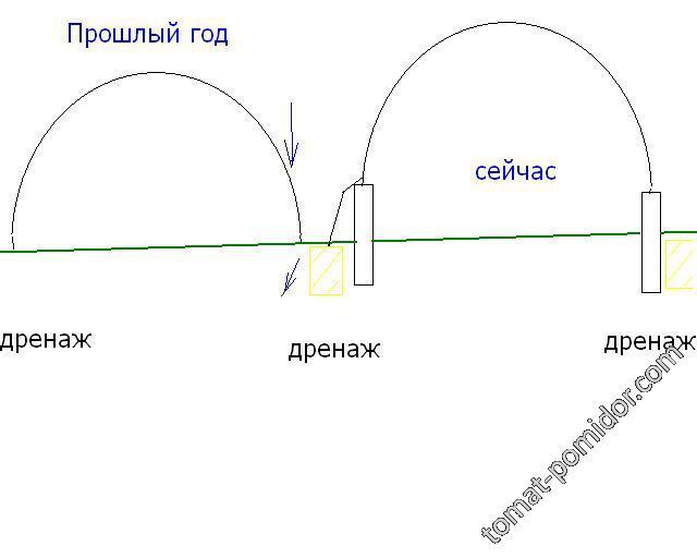 Теплица, дренаж и фундамент